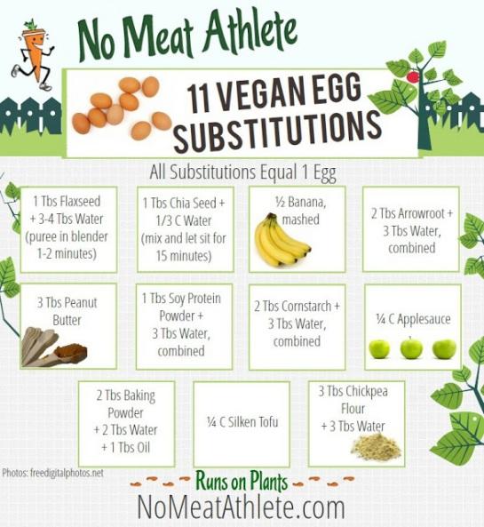 11 vegan Egg Sustitutes